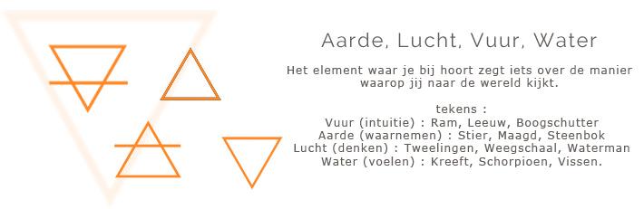 elementen symbolen aarde vuur water lucht
